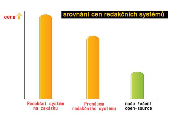 srovnání cen řešení redakčního systému